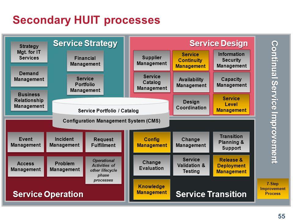 Secondary HUIT processes