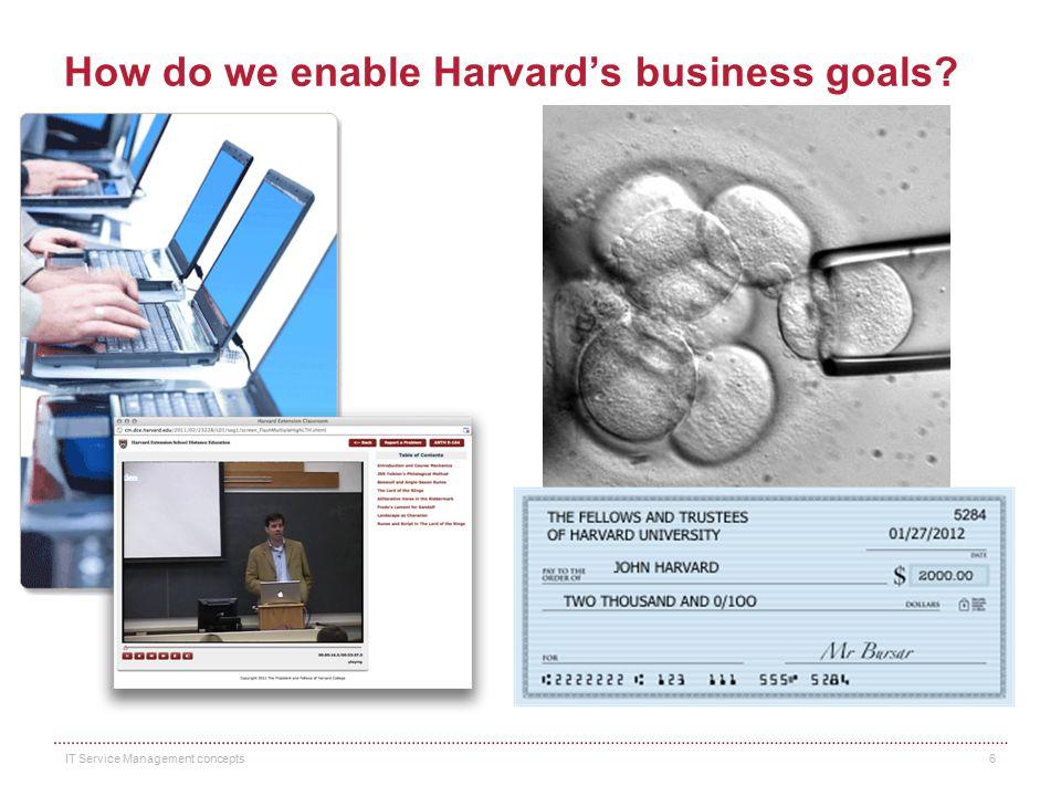 How do we enable Harvard's business goals