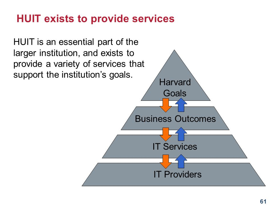 HUIT exists to provide services