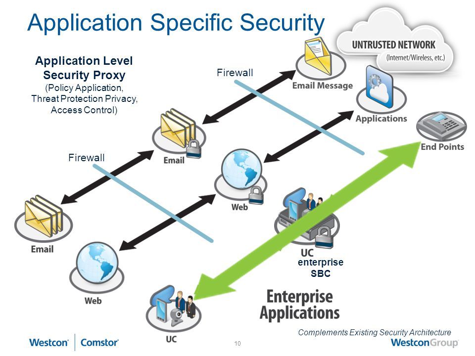 Application Specific Security