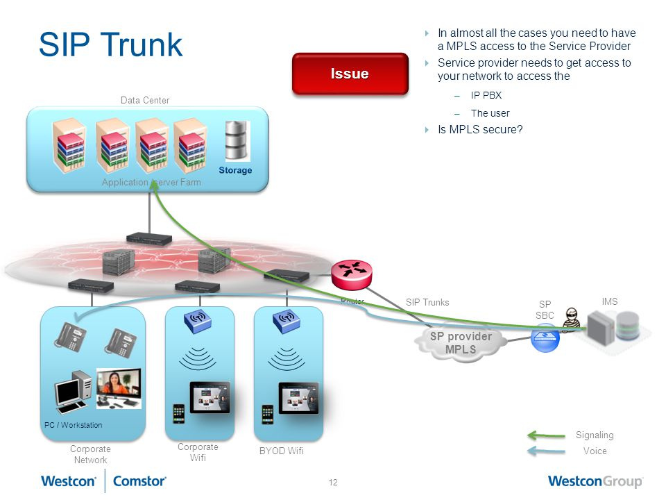 Application /server Farm