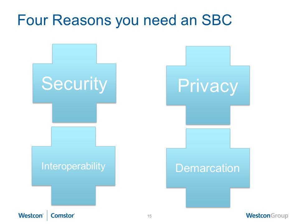 Four Reasons you need an SBC