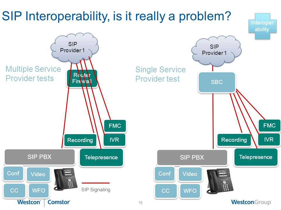 SIP Interoperability, is it really a problem