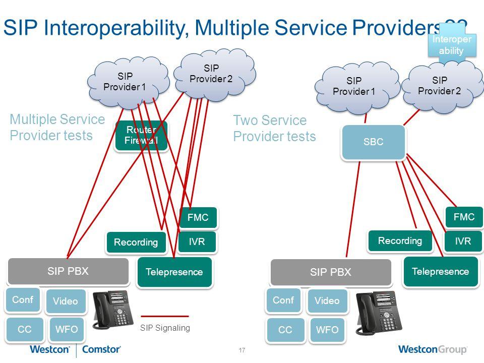 SIP Interoperability, Multiple Service Providers