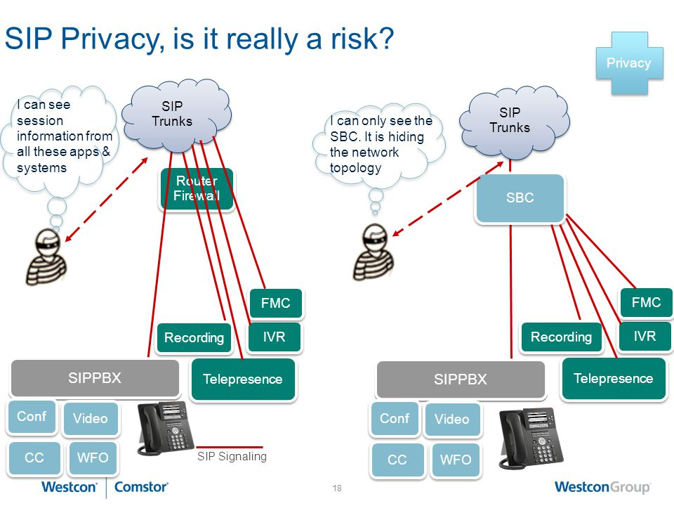 SIP Privacy, is it really a risk