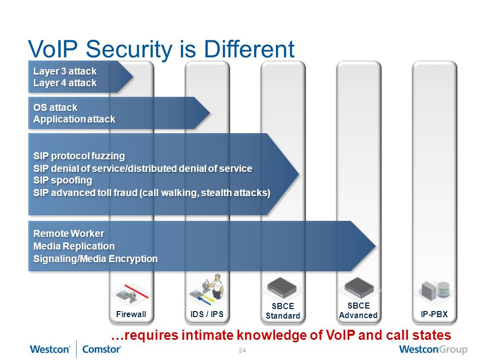 VoIP Security is Different