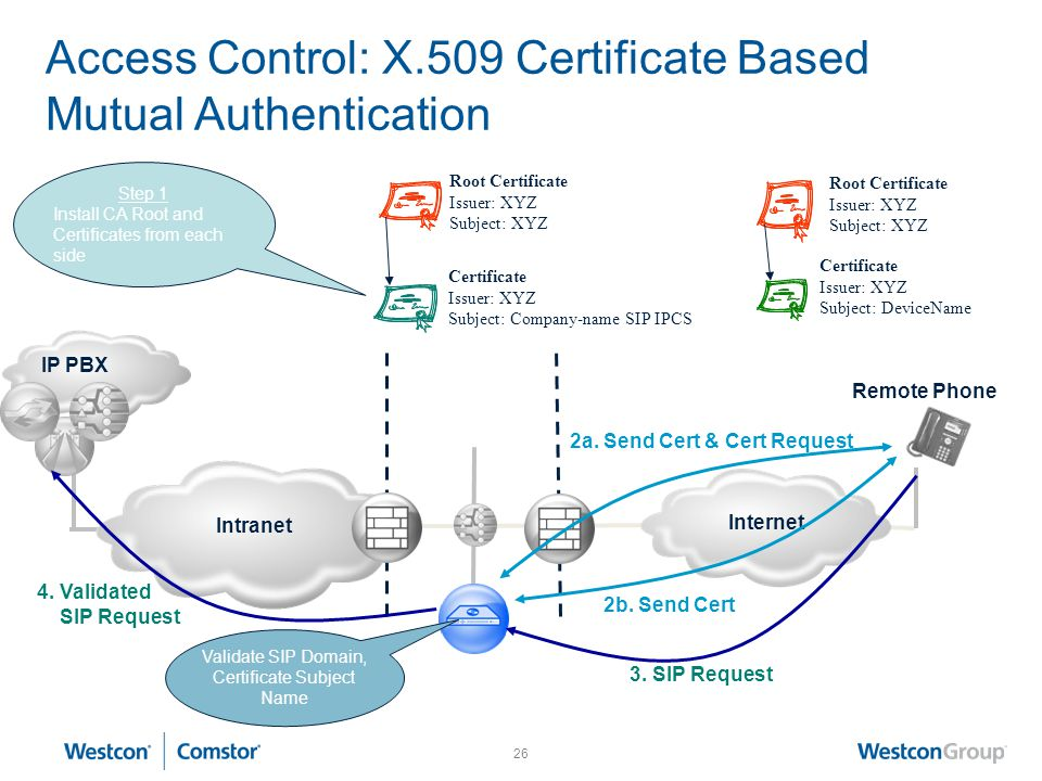 Access Control: X.509 Certificate Based Mutual Authentication