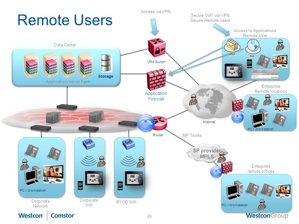 Remote Users SP provider MPLS Application Firewall Access via VPN