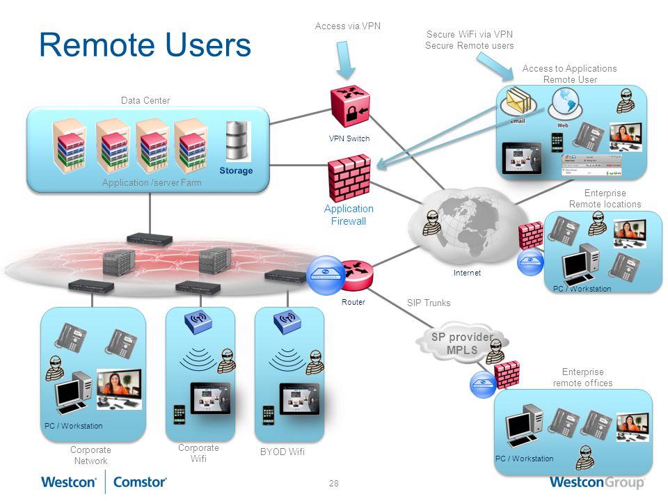 Remote Users SP provider MPLS Application Firewall Access via VPN