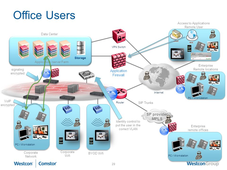 Office Users SP provider MPLS Application Firewall