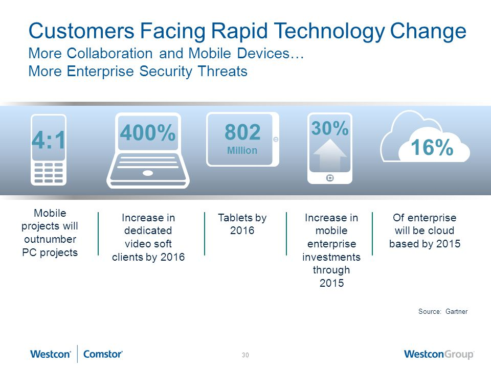 Customers Facing Rapid Technology Change More Collaboration and Mobile Devices… More Enterprise Security Threats