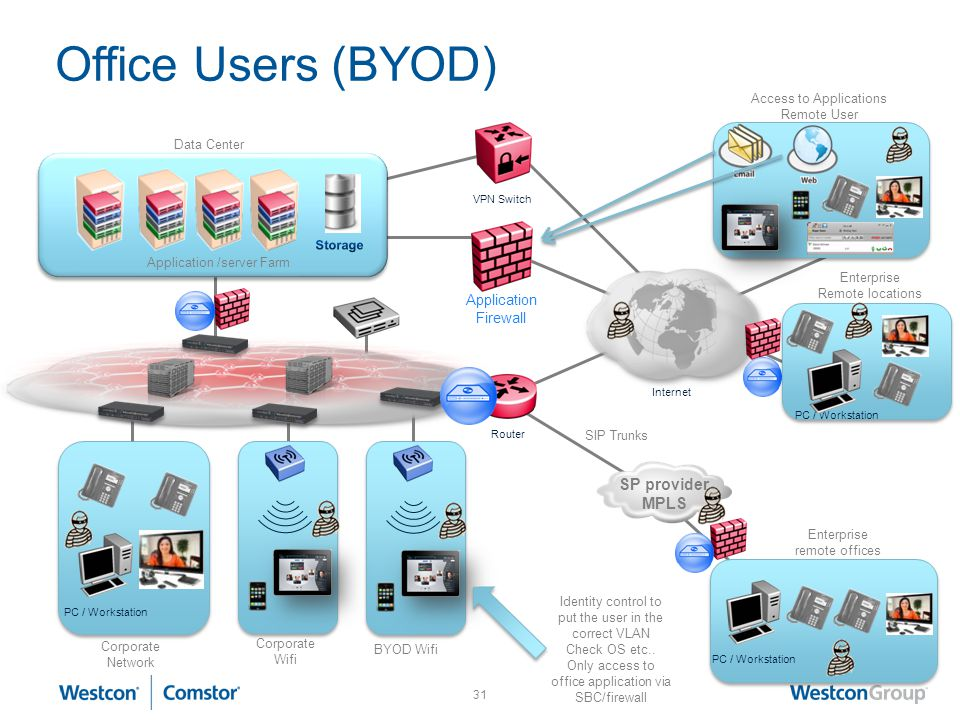 Office Users (BYOD) SP provider MPLS Application Firewall
