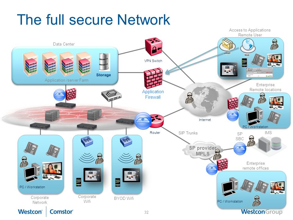 The full secure Network