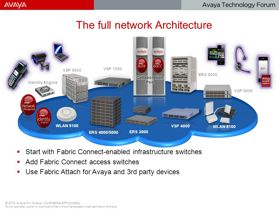 The full network Architecture