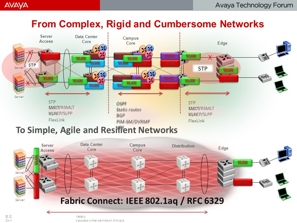 From Complex, Rigid and Cumbersome Networks