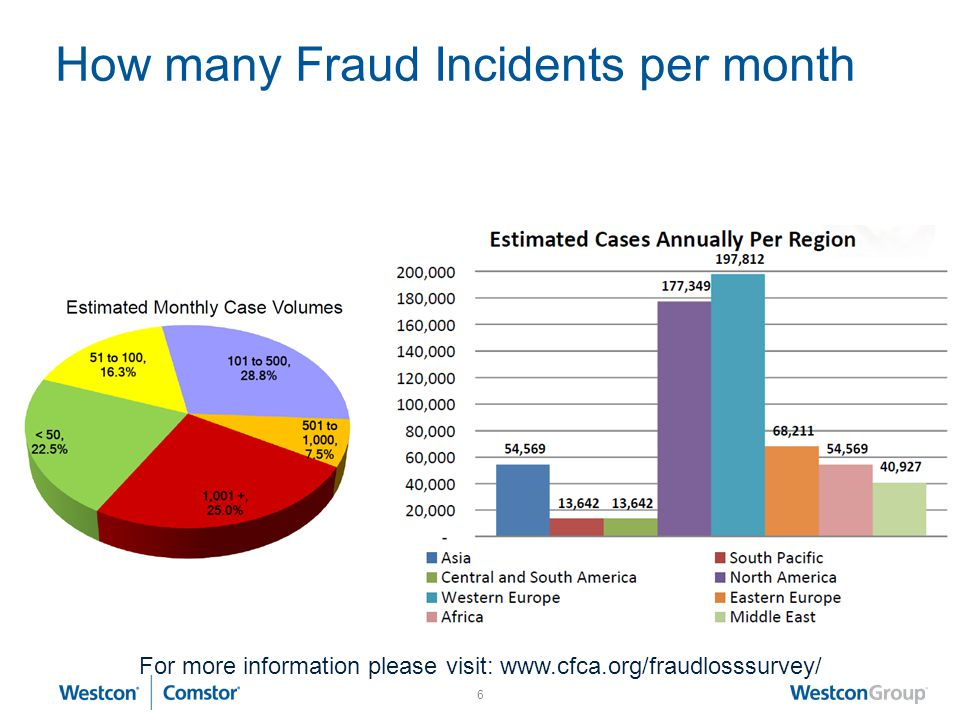 How many Fraud Incidents per month