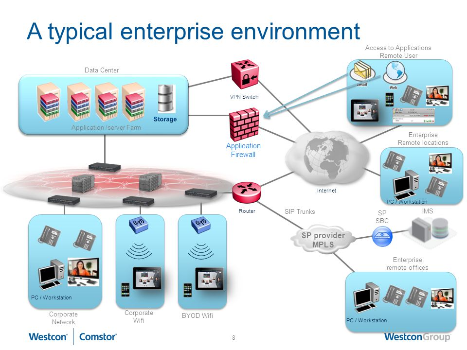 A typical enterprise environment