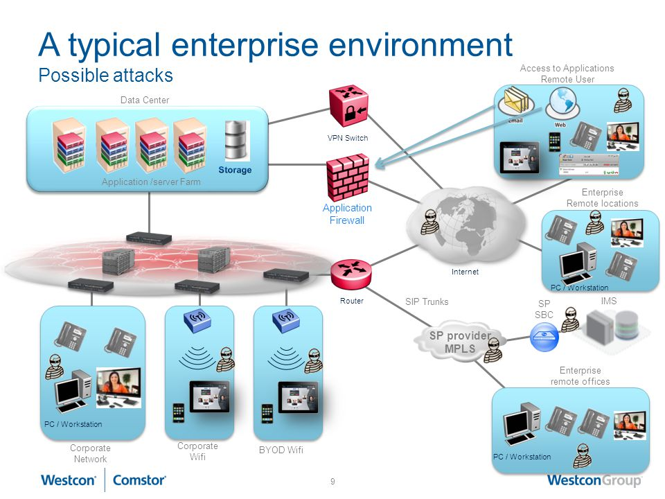 A typical enterprise environment Possible attacks