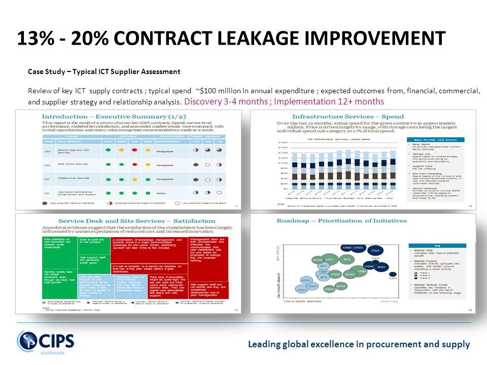 13% - 20% Contract LEAKAGE IMPROVEMENT