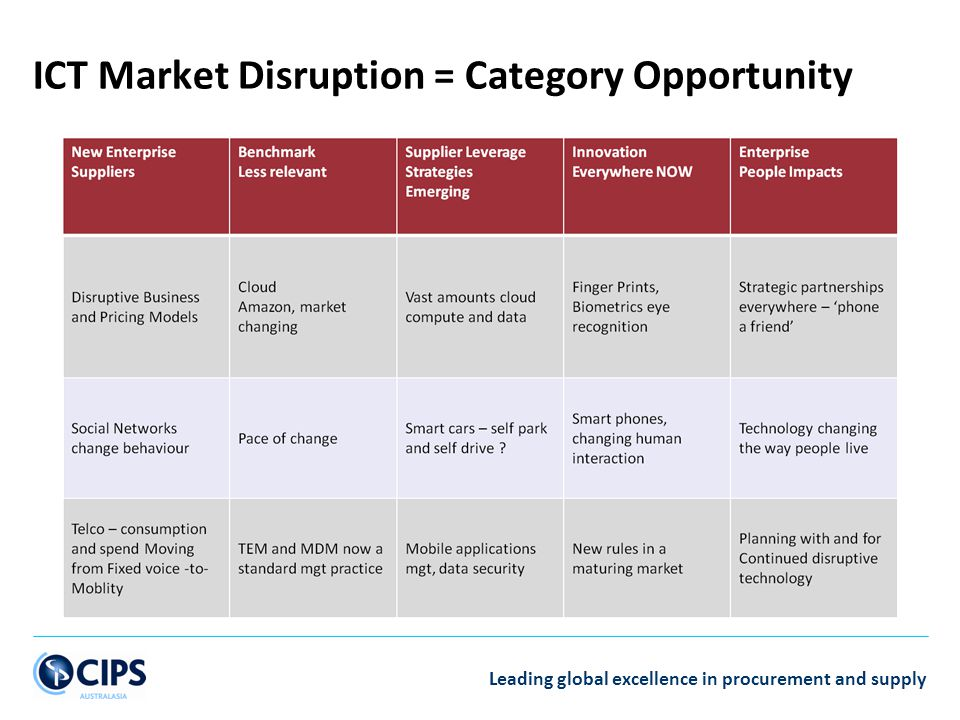 ICT Market Disruption = Category Opportunity