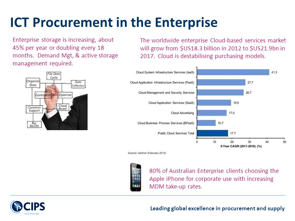 ICT Procurement in the Enterprise