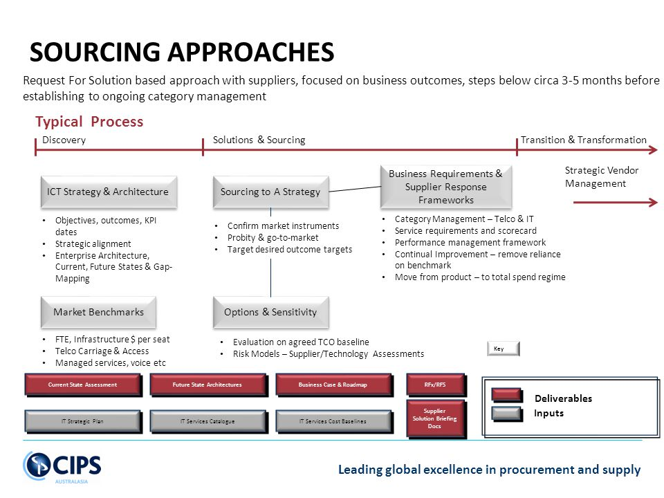SOURCING APPROACHES Typical Process