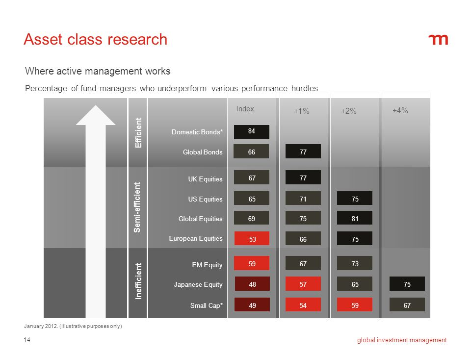 Asset class research Where active management works