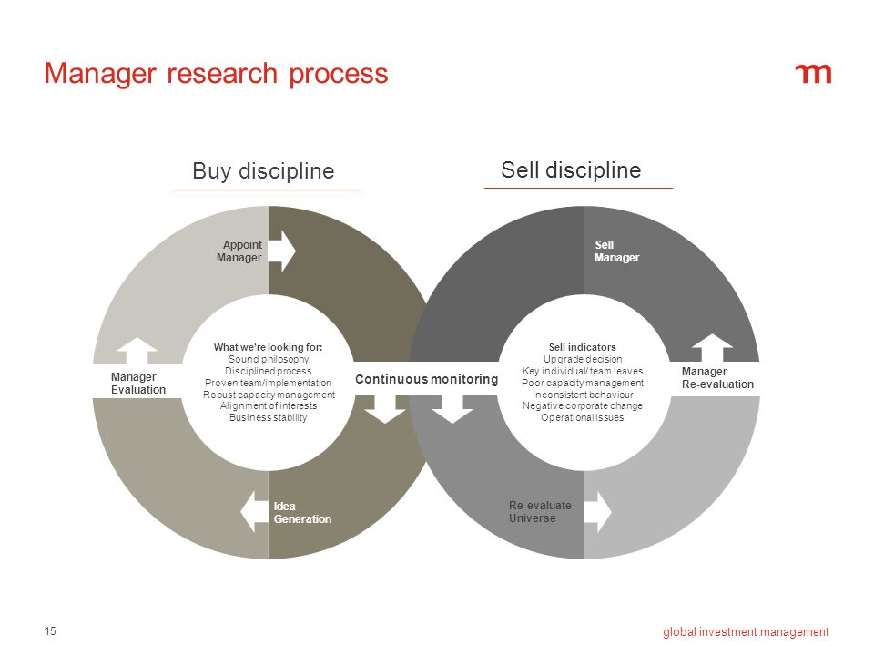 Manager research process