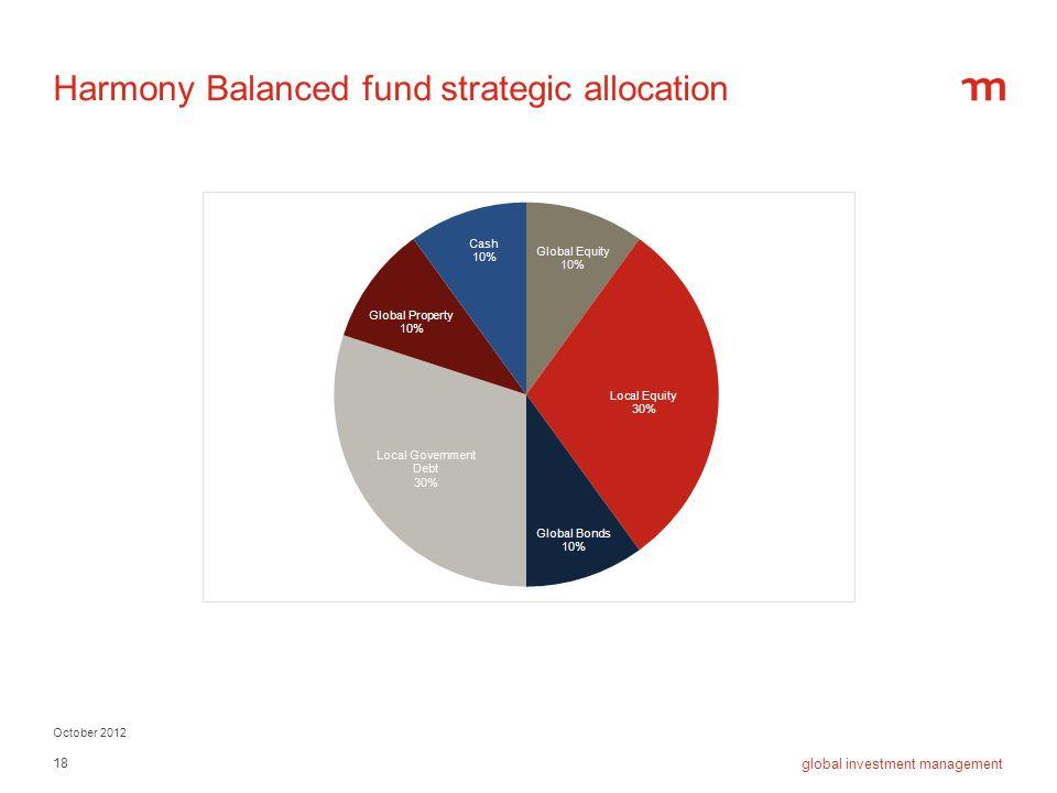 Harmony Balanced fund strategic allocation