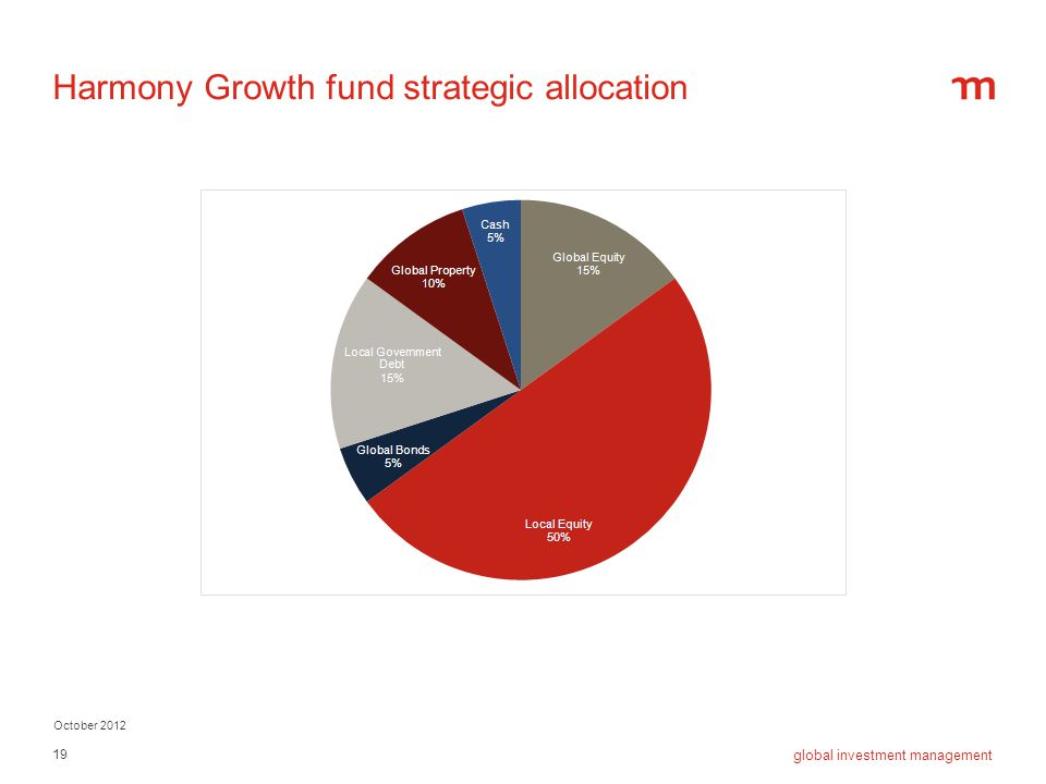 Harmony Growth fund strategic allocation