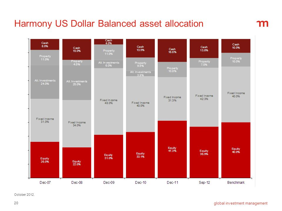 Harmony US Dollar Balanced asset allocation