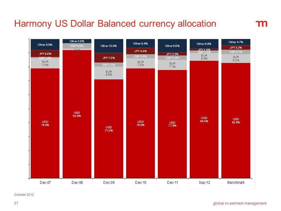 Harmony US Dollar Balanced currency allocation