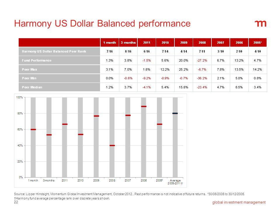Harmony US Dollar Balanced performance