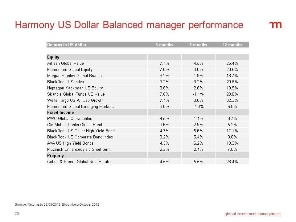 Harmony US Dollar Balanced manager performance