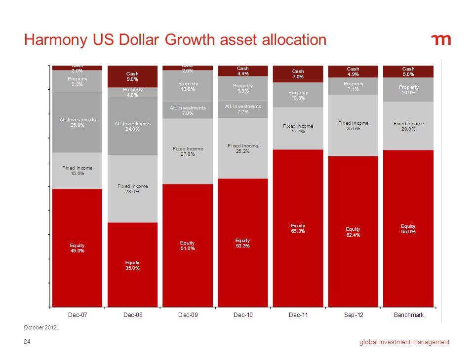 Harmony US Dollar Growth asset allocation