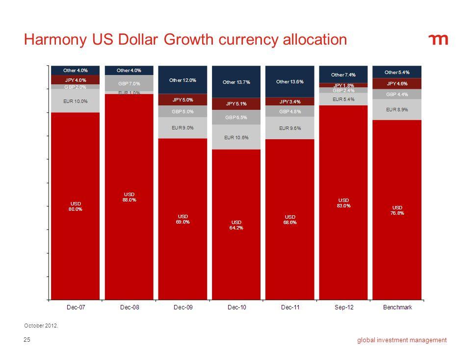 Harmony US Dollar Growth currency allocation