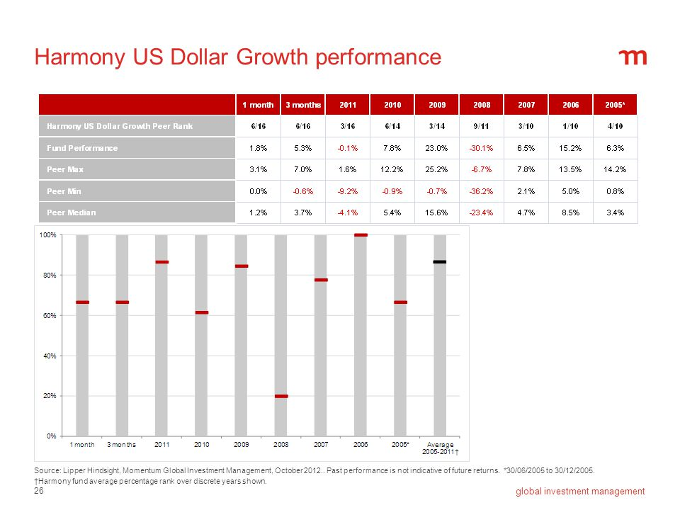 Harmony US Dollar Growth performance
