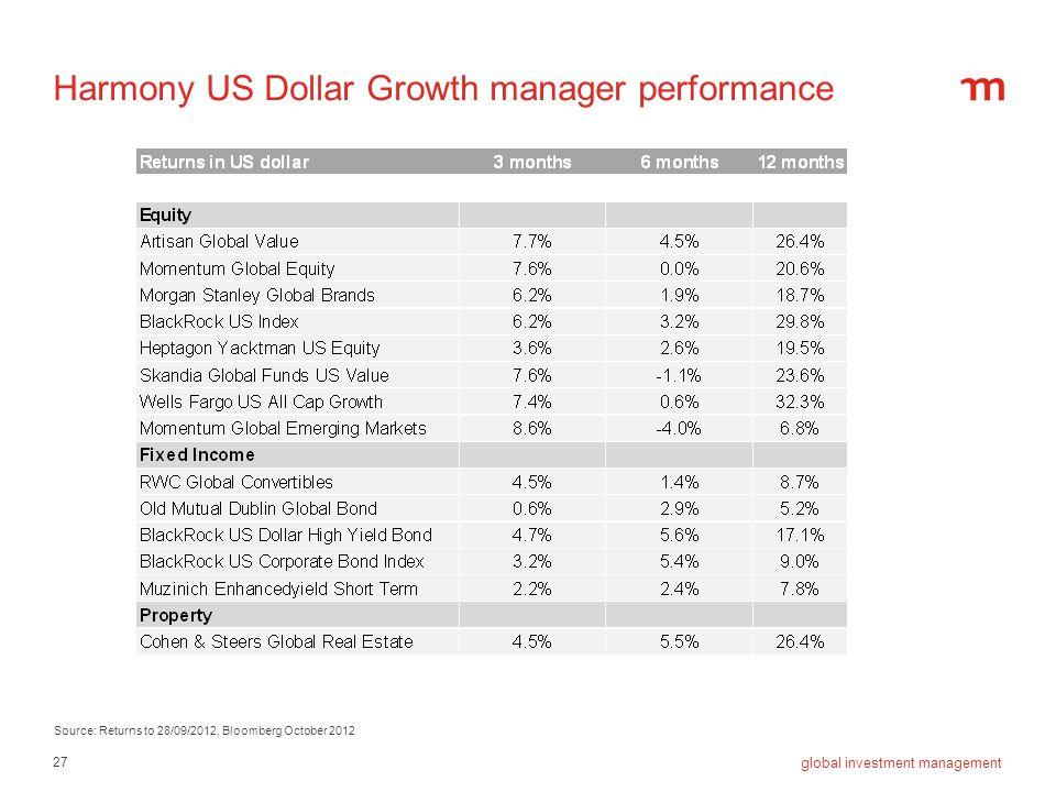 Harmony US Dollar Growth manager performance