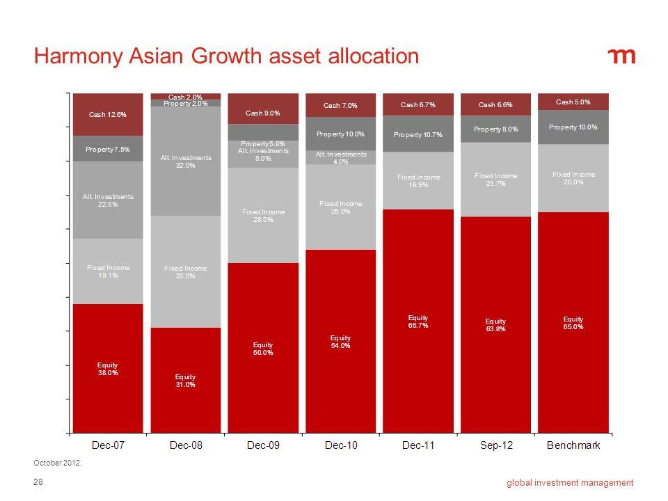 Harmony Asian Growth asset allocation