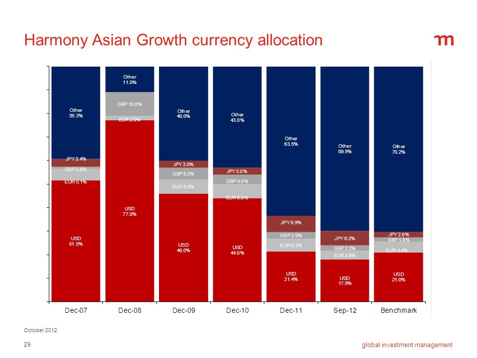 Harmony Asian Growth currency allocation