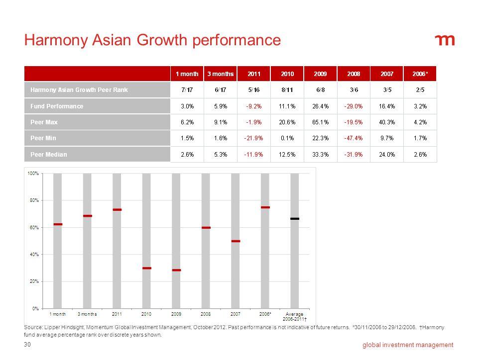 Harmony Asian Growth performance