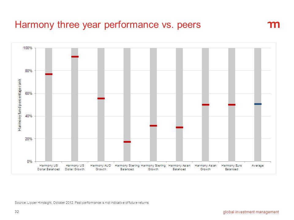 Harmony three year performance vs. peers