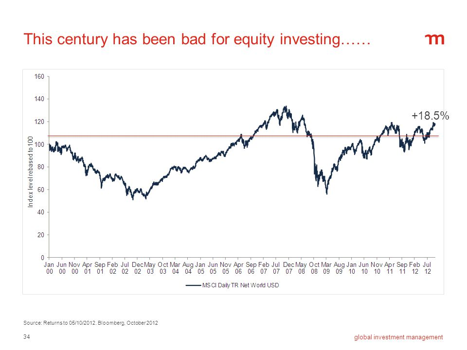 This century has been bad for equity investing……