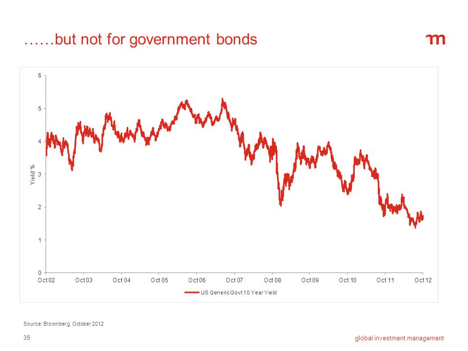 ……but not for government bonds