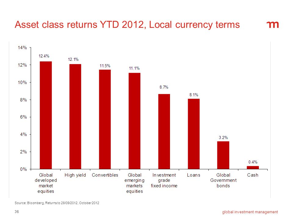 Asset class returns YTD 2012, Local currency terms
