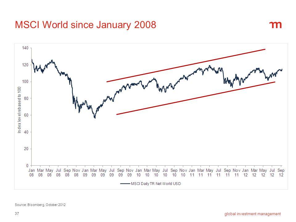 MSCI World since January 2008