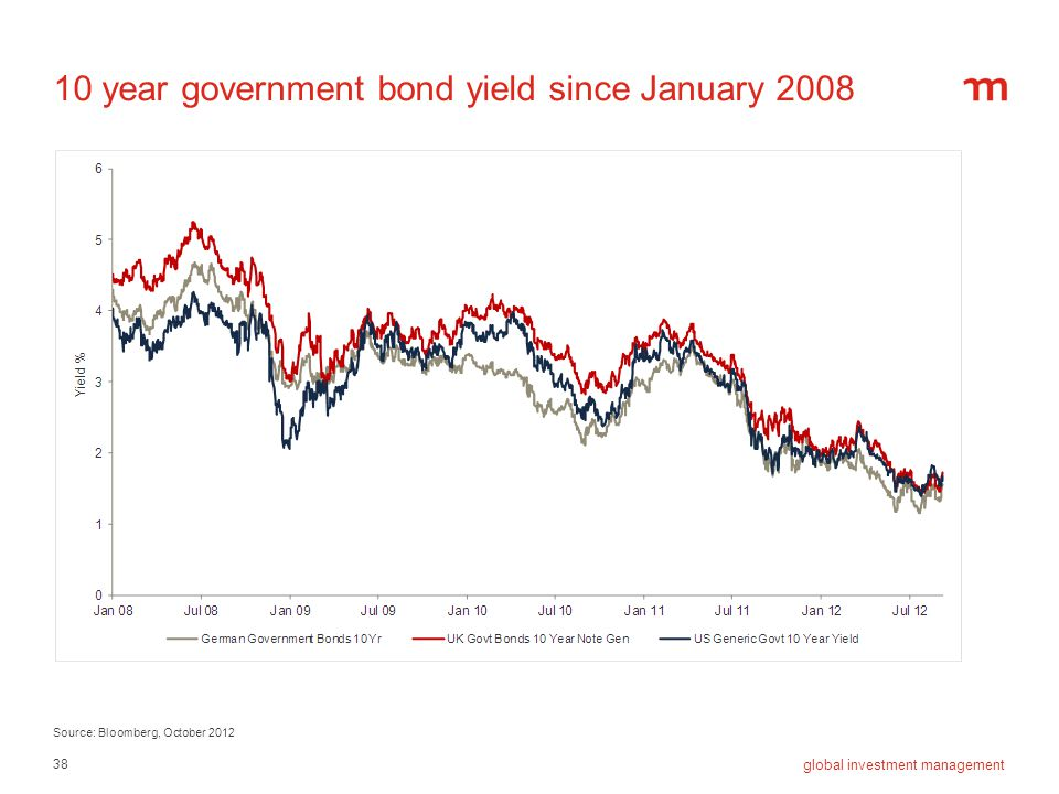 10 year government bond yield since January 2008