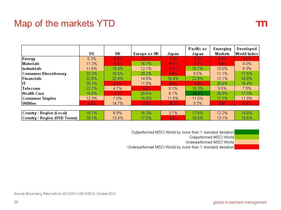 Map of the markets YTD Source: Bloomberg, Returns from 30/12/2011-05/10/2012, October 2012