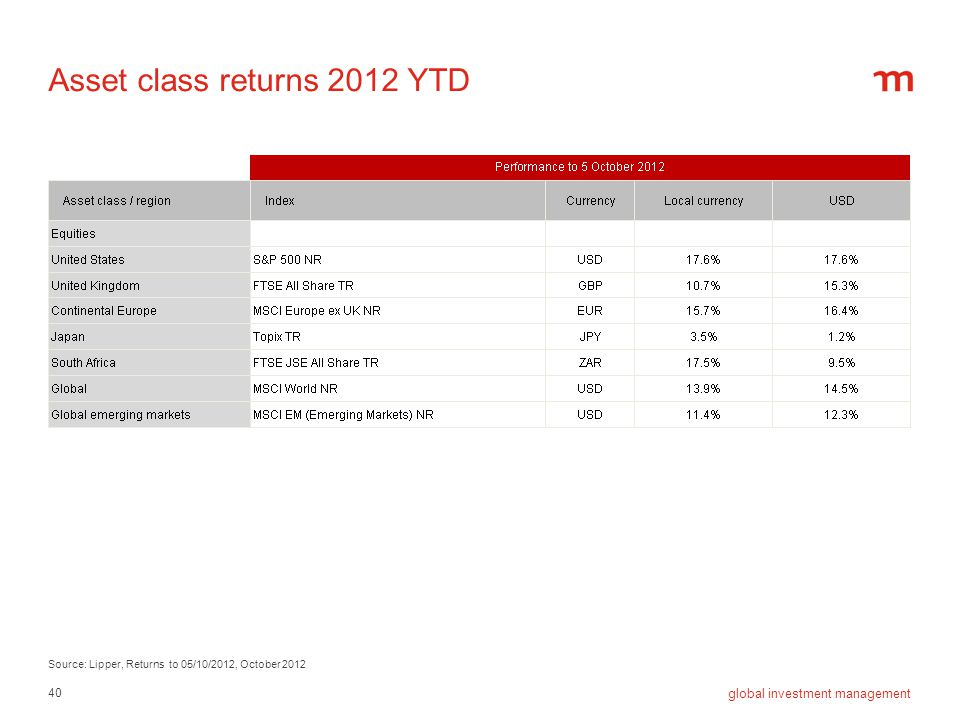 Asset class returns 2012 YTD