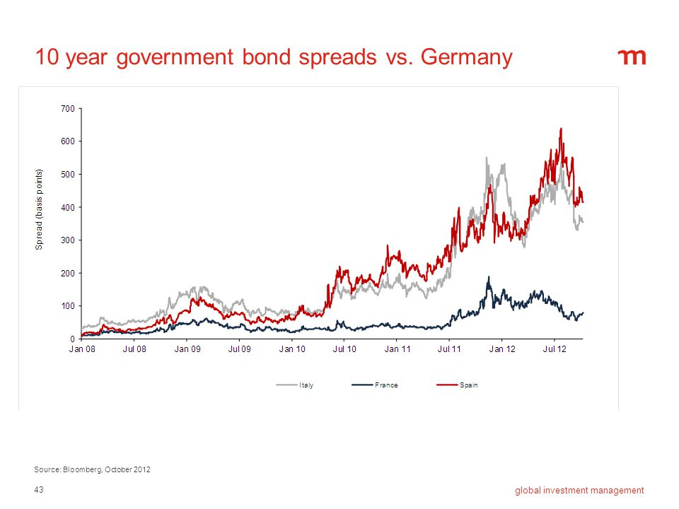 10 year government bond spreads vs. Germany